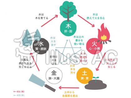 五行論・相生と相克の関係図・陰陽五行